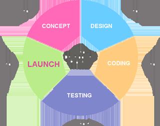 Seattle Web Design