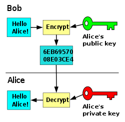 An introduction to Encryption and Data Security
